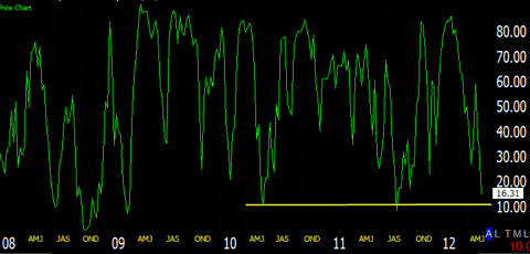 Chart of stocks above 40-day MA