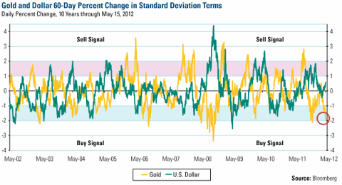 Gold and Dollar 60-Day Percent Change in Standard Deviation Terms