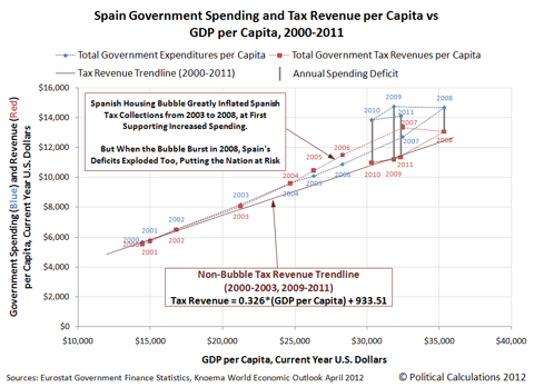 Spain Government Spending and Tax Revenue per Capita vs GDP per Capita, 2000-2011
