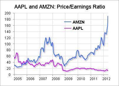 Apple Owners No Need For Amazon Pe Envy Seeking Alpha