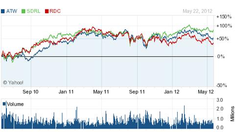 3 stocks 5-24