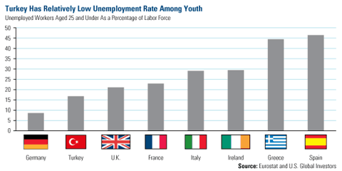 Turkey has relatively low unemployment rate among youth