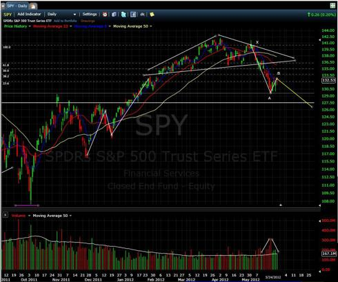 Daily Chart of the SPY (as of May 24, 2012)