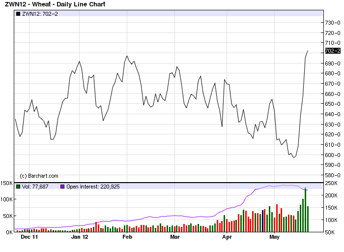 Commodity Trading Trends: Wheat Futures Soaring | Seeking Alpha
