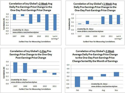 Various Correlations of Price Changes Preceding Earnings Versus the One-Day Price Change Following Earnings