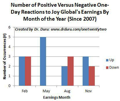 Number of Positive Versus Negative One-Day Reactions to Joy Global