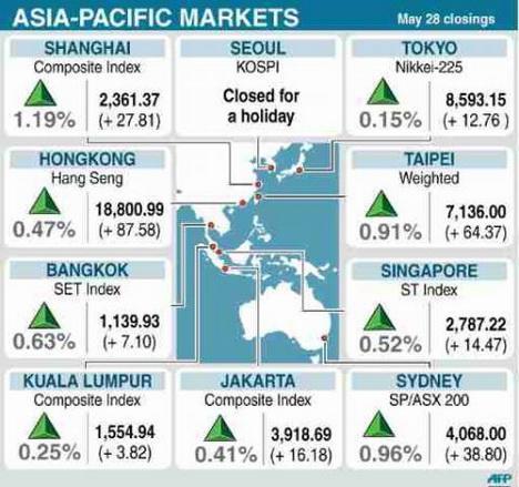 Asia Pacific Stock Markets
