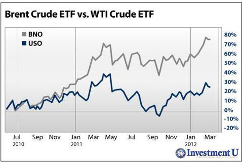 Brent Crude ETF (<a href='https://seekingalpha.com/symbol/BNO' title='The United States Brent Oil ETF, LP'>BNO</a>) vs. WTI Crude ETF (<a href='https://seekingalpha.com/symbol/USO' title='The United States Oil ETF, LP'>USO</a>)