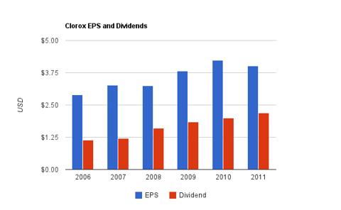 Philip Morris Dividend Chart