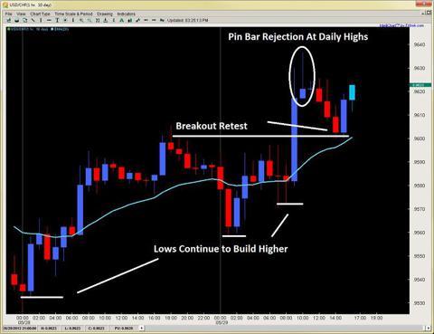 forex price action pin bar setups 2ndskiesforex may 29th