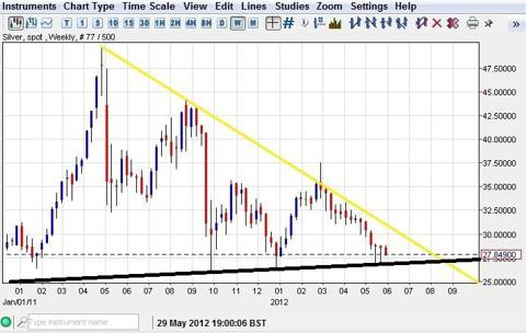 Silver weekly support chart 2012