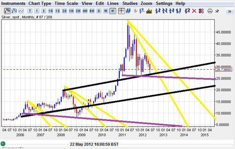 Silver monthly support chart
