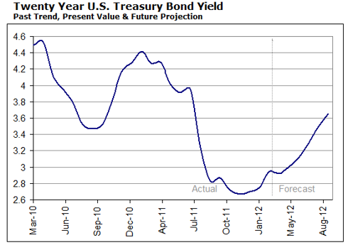 Treasury Forecast