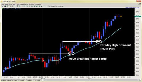 price action forex breakout retest setup 2ndskiesforex may 30th