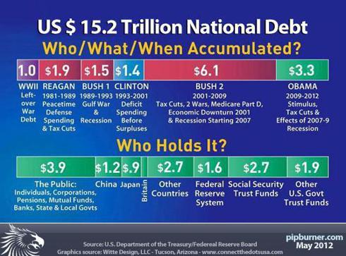US national debt