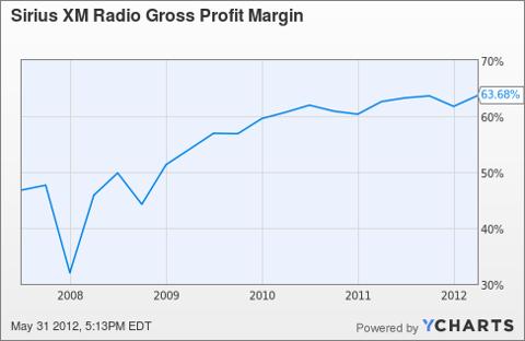 SIRI Gross Profit Margin Chart