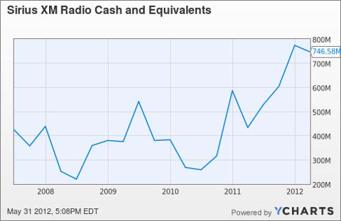 SIRI Cash and Equivalents Chart