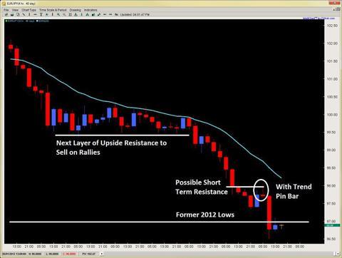 price action breakout pullback setup 2ndskiesforex may 31st