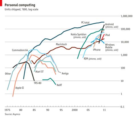Economist Platform Usage World-wide