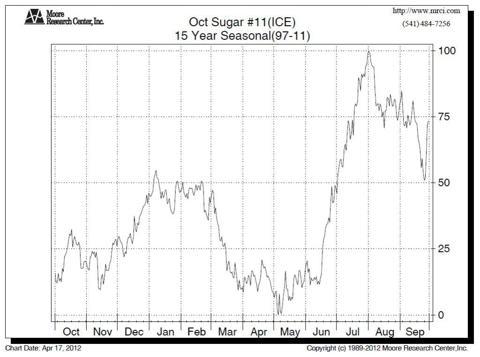October Sugar Seasonal Chart