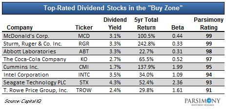 Best options stocks to buy