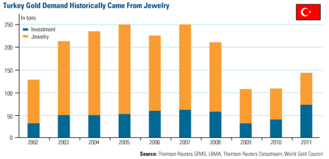 Turkey Gold Demand Historically Came From Jewelry