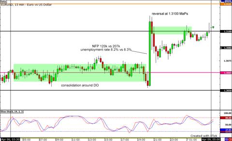 EUR/USD April NFP