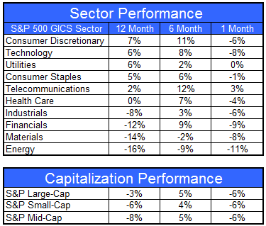 gics6112 Sector and Capitalization Performance