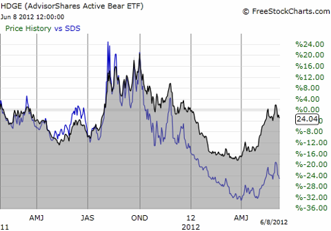 Since inception, HDGE out-performs SDS by a very wide margin