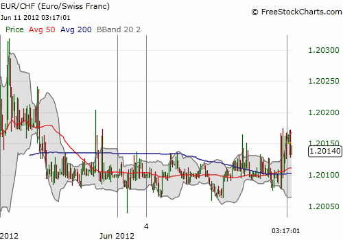 Eur Chf Bounces Around Afer Trading Starts Post Spanish Bailout But The Volatility Is