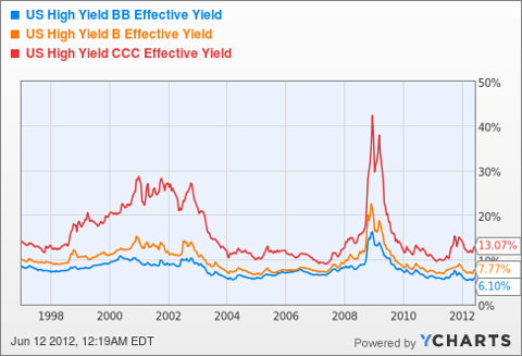 US High Yield BB Effective Yield Chart
