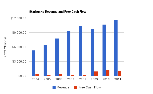 financial stability of starbucks Since starbucks launched the world renowned pumpkin spice latte in 2002, it has channeled the unique combination of spicy and sweet flavors into a financial boon, reportedly selling 200 million.