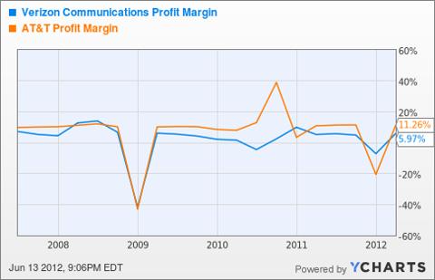 VZ Profit Margin Chart