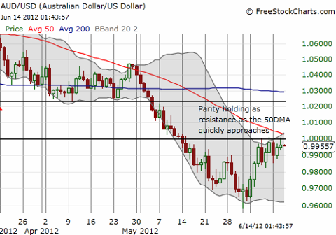 Parity holding as resistance as 50DMA quickly declines into parity level