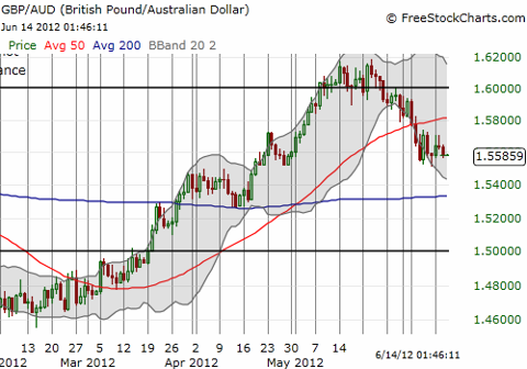 The Australian dollar is coming back against the British pound