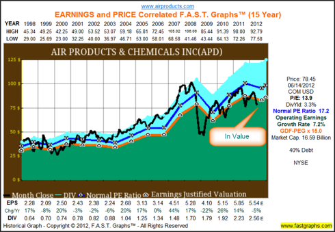 Historical Graph for Air Products & Chemicals (<a href='https://seekingalpha.com/symbol/APD' title='Air Products and Chemicals, Inc.'>APD</a>)
