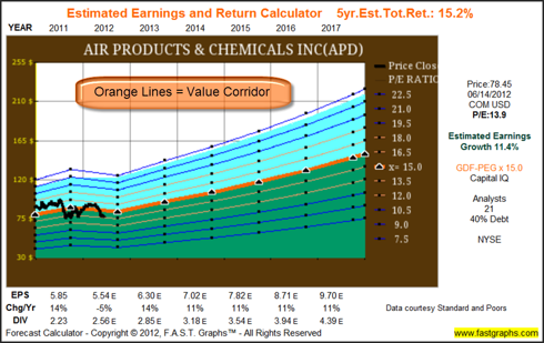 Estimated Earnings Graph for Air Products & Chemicals