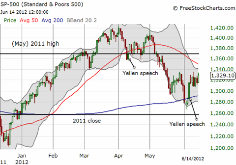 Is the market listening to Yellen? Her last two speeches have conveniently come at the end of sell-offs.