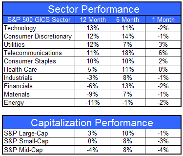 gics061512 Sector and Capitalization Performance