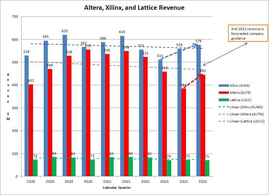 Rising Revenue For Altera And Xilinx | Seeking Alpha