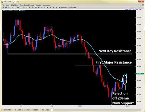 forex price action 2ndskiesforex.com june 17th
