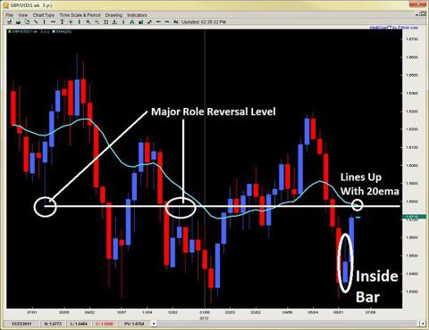 inside bar role reversal level 2ndskiesforex.com june 17th