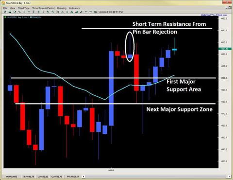 price action trading 2ndskiesforex.com june 17th