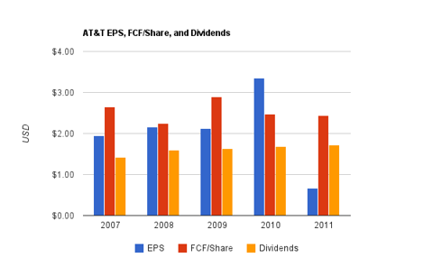 At&T Dividend Chart