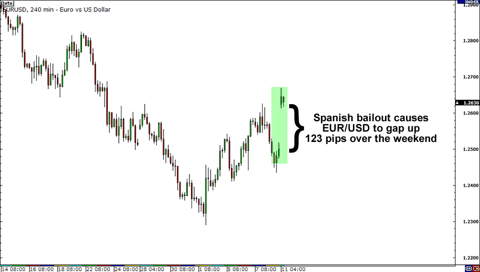EUR/USD after Spanish bailout