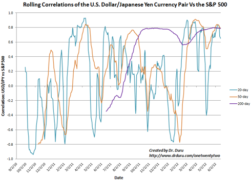 The correlation between USD/JPY and the S&P 500 has already reached an extreme again
