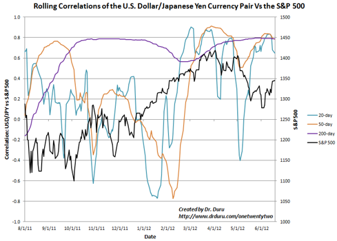 This time, the S&P 500 is trying to break out as the rolling correlations have reached extremes together