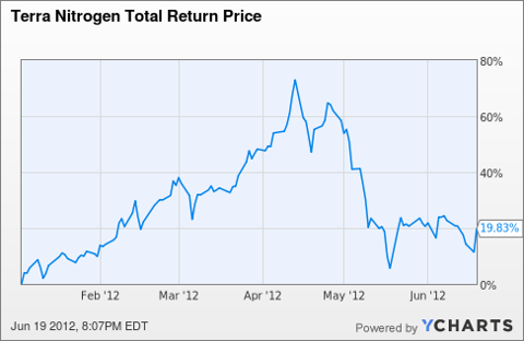TNH Total Return Price Chart