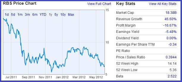 Rbs share price