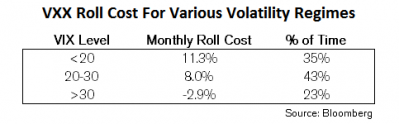 20120612_-_VXX_Roll_Cost_Table.png